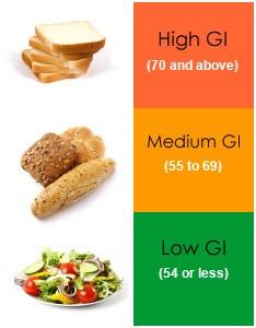 glycemische index overzicht lijst